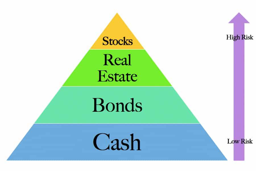 risk profiles different cash stock bond