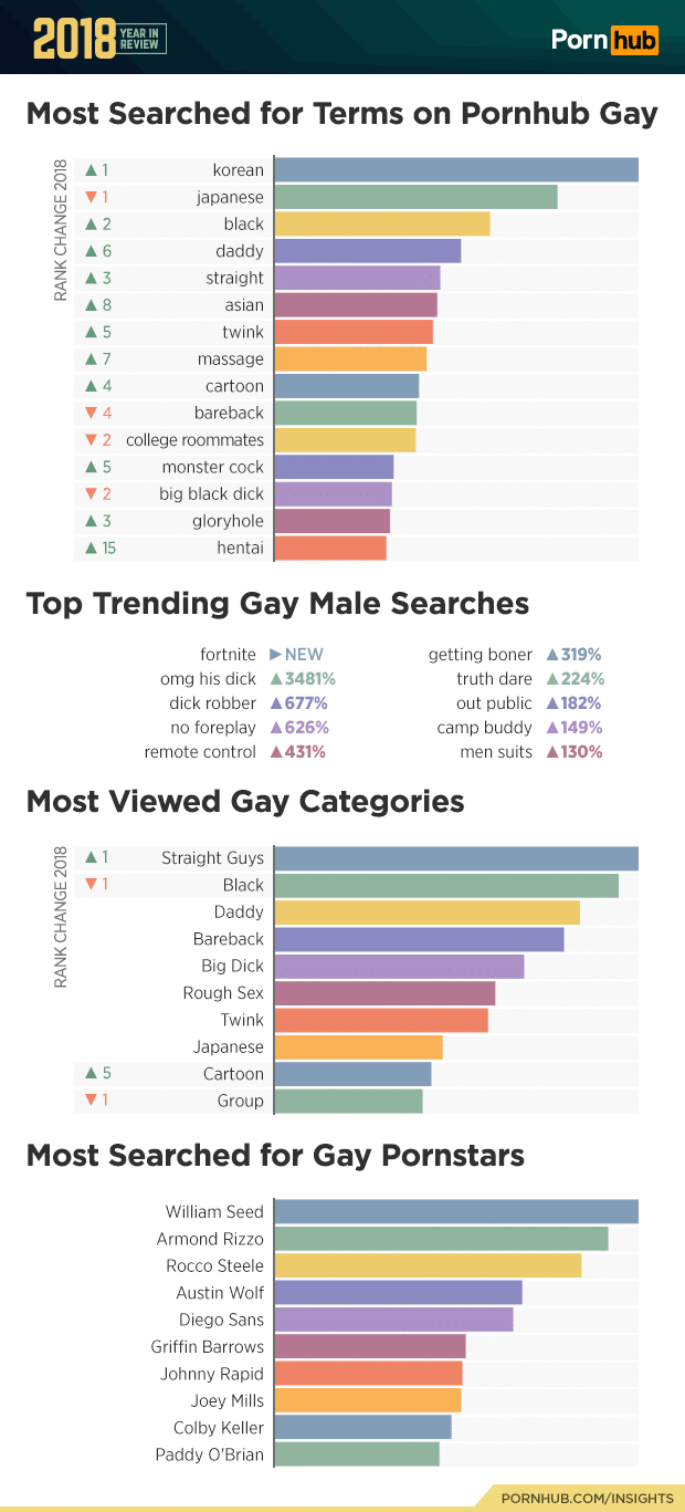 most searched for terms on pornhub gay