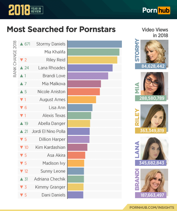 pornhub most searched for pornstars 2018