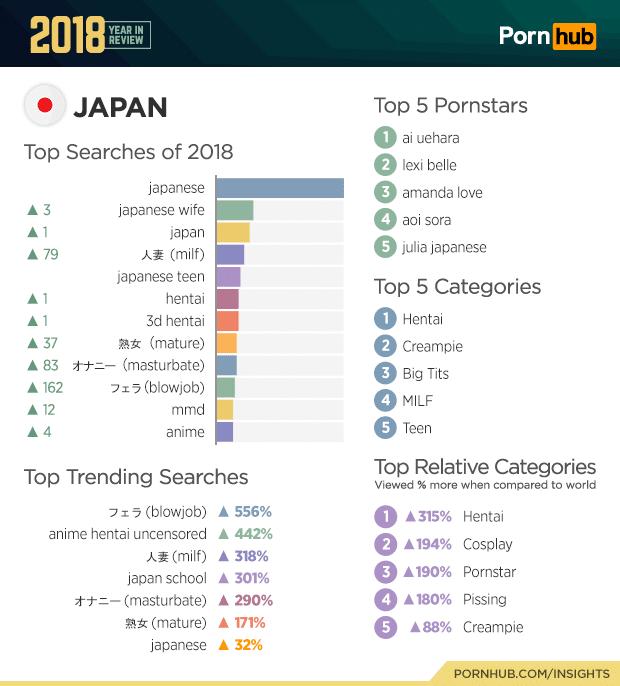 pornhub japan top searches 2018