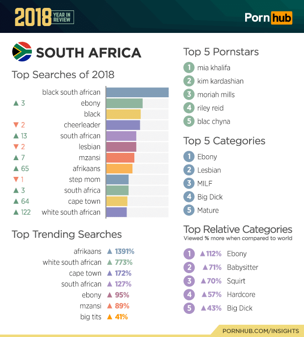 pornhub top searches 2018 of south africa
