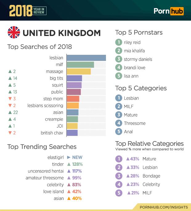 pornhub united kingdom top searches 2018