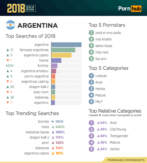 pornhub top searches 2018 of argentina