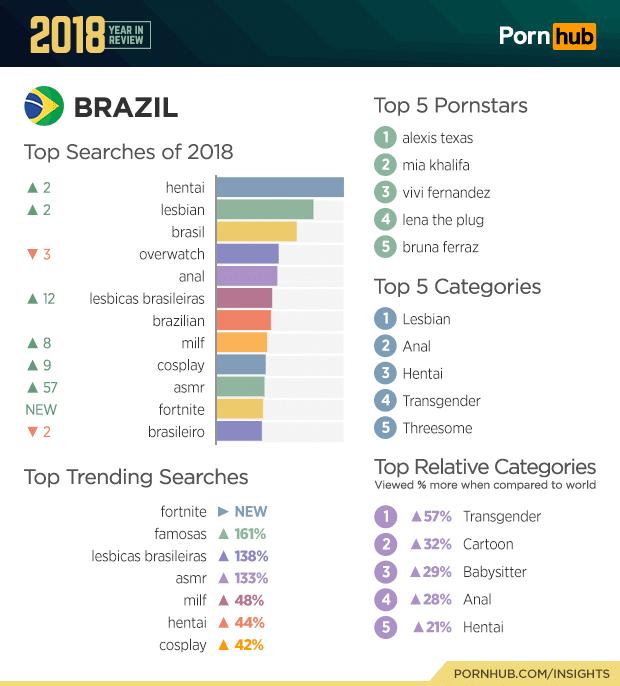 brazil pornhub top searches 2018