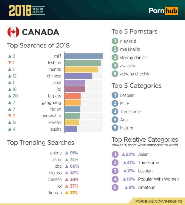 pornhub canada top searches 2018