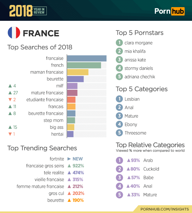 pornhub france top searches 2018