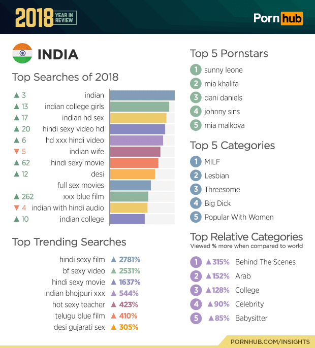 pornhub india top searches 2018