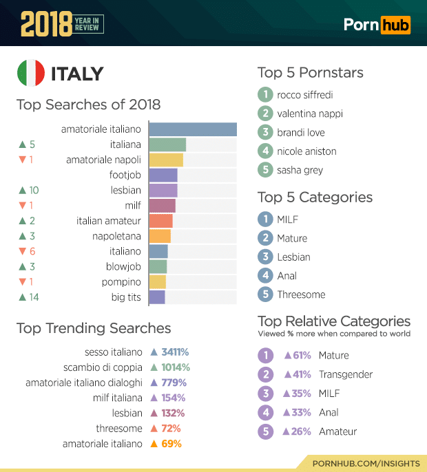 pornhub italy top searches 2018