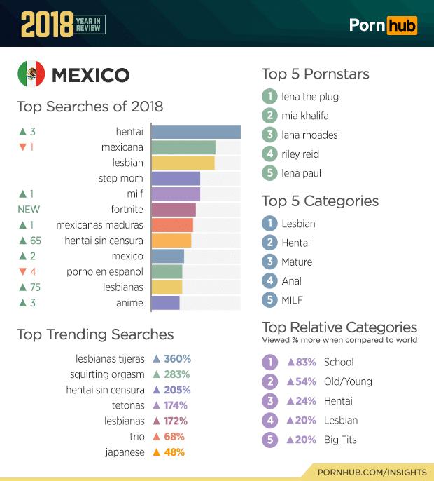 mexico pornhub top searches 2018