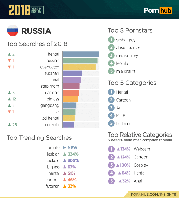 pornhub top searches 2018 of russia