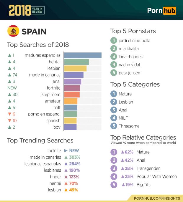 spain pornhub top searches 2018