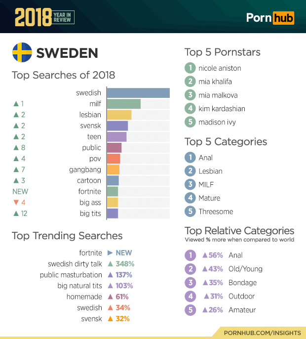 pornhub top searches 2018 of sweden