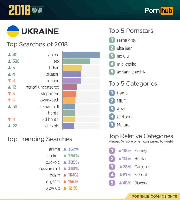 pornhub top searches 2018 of ukraine
