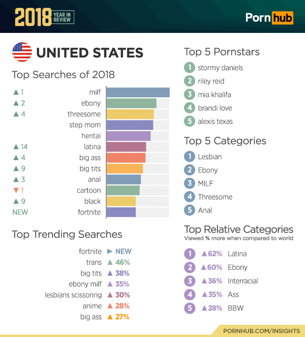 pornhub united states 2018 top searches