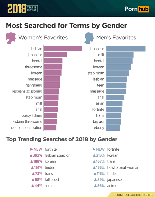 most searched for terms gender