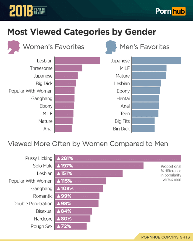 most viewed categories by gender