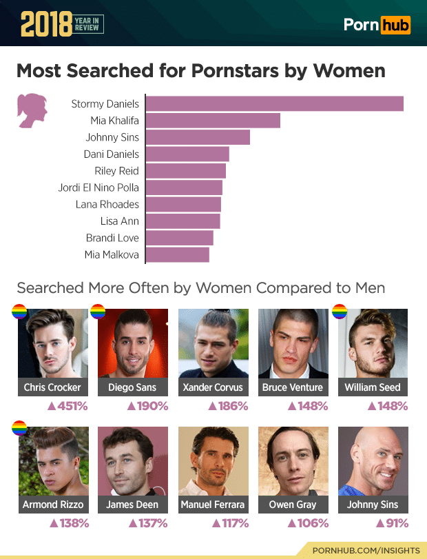 most searched for pornstar by women