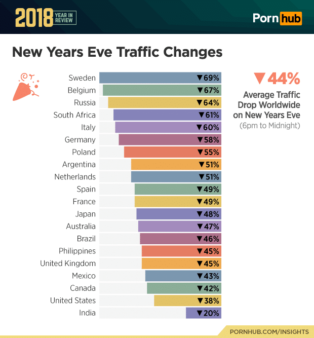 pornhub new years eve traffic changes