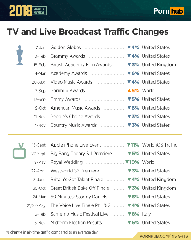 pornhub tv and live broadcast traffic changes