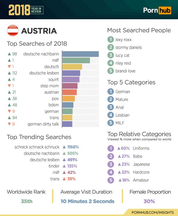 pornhub top searches 2018 of austria