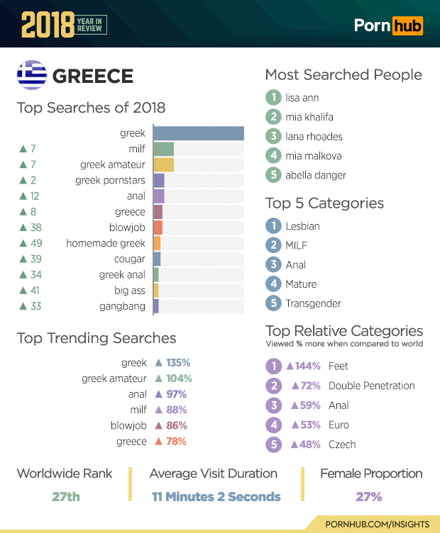 pornhub top searches 2018 of greece