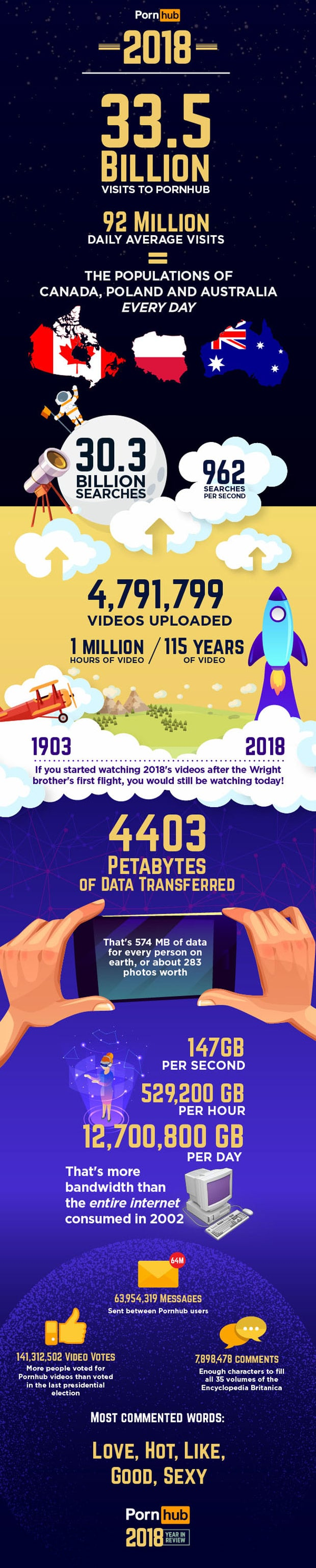 pornhub insights year review big numbers infographic