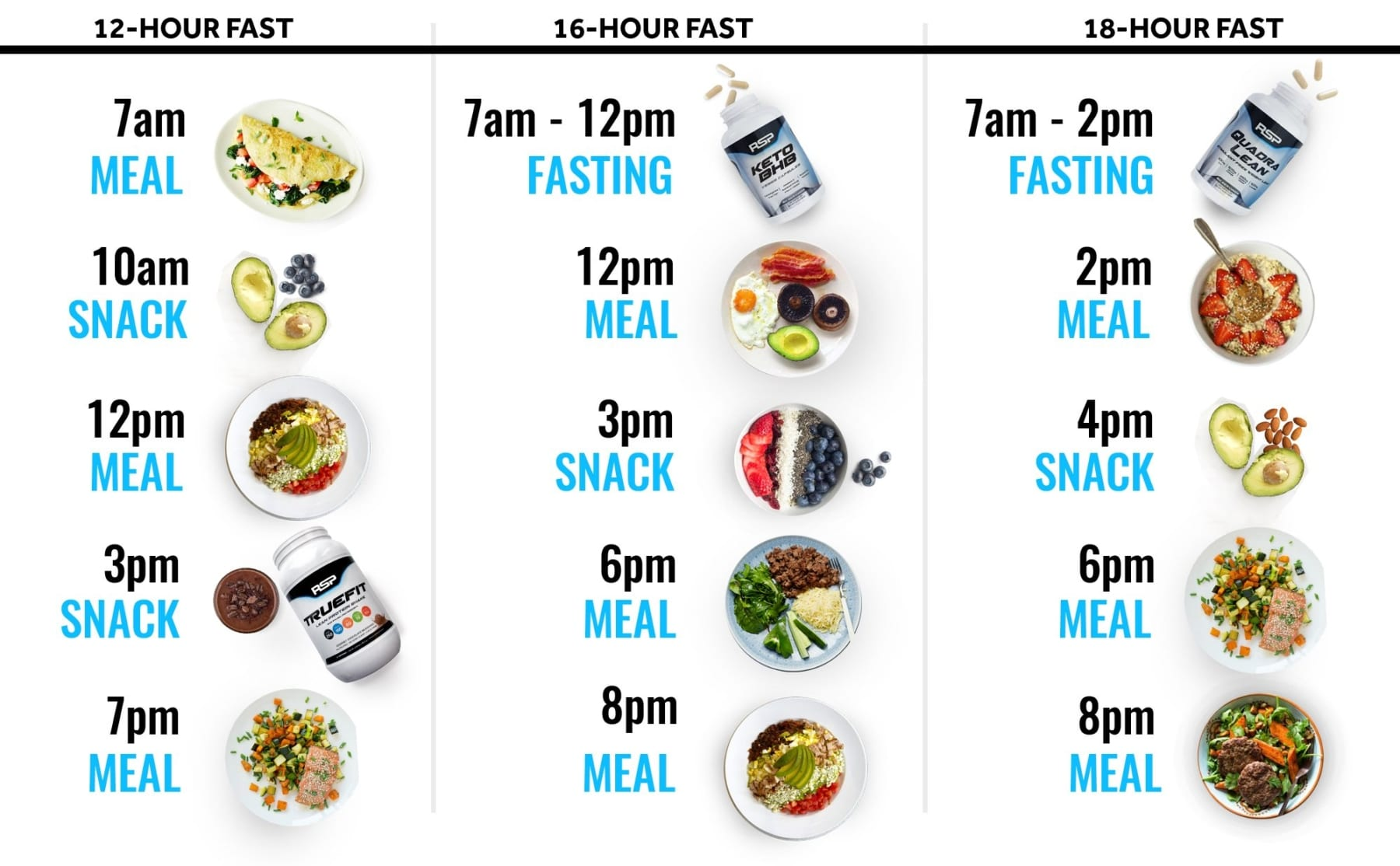 fasting for 16 hours diet