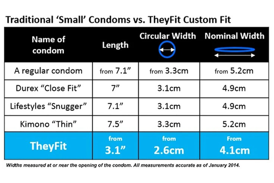 The World's Smallest Condom Is Now Available