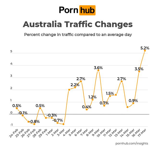 pornhub-insights-corona-virus-australia (1)