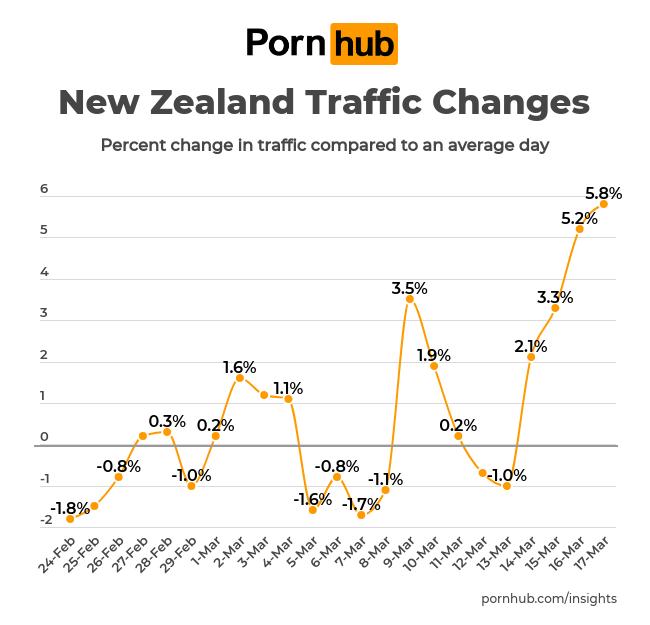 pornhub-insights-corona-virus-new-zealand