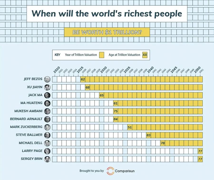Comparisun trillionaire index
