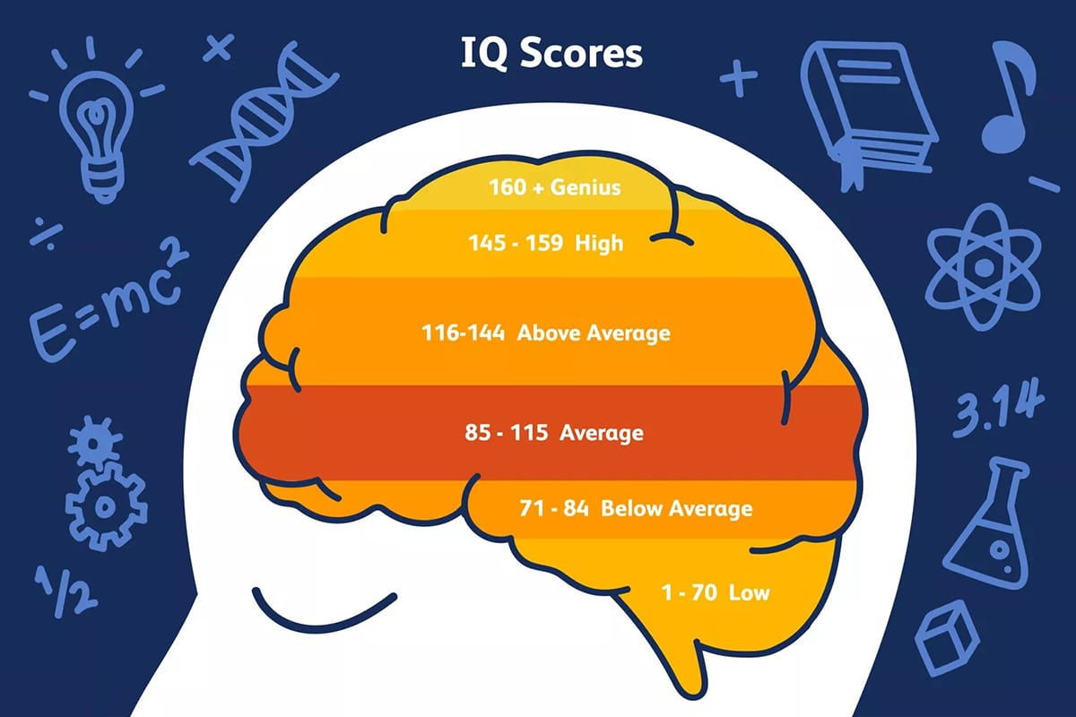What is the average iq and what does it mean how is iq measured