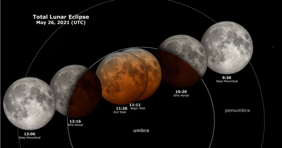 How to watch the blood moon 2021 australia 2