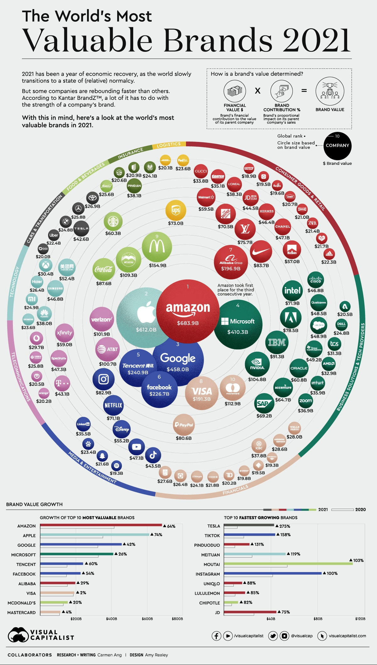 Visual capitalist most valuable brands 2021